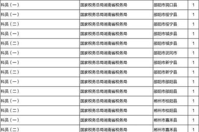 国考报名已经开启!湖南计划招录350人 岳阳人数最多