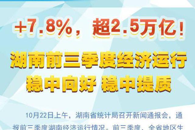 +7.8% 湖南前三季度经济运行稳中向好稳中提质