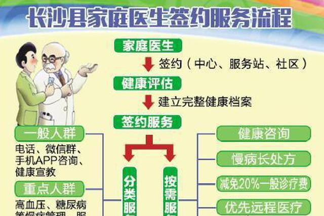长沙县:一年掏8元钱 就能签个家庭医生
