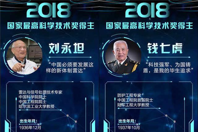 2018年度国家科学技术奖揭晓 湖南获奖27项
