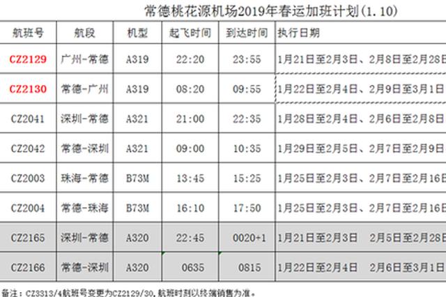 春运期间 常德增加220个至广州、深圳、珠海往返航班