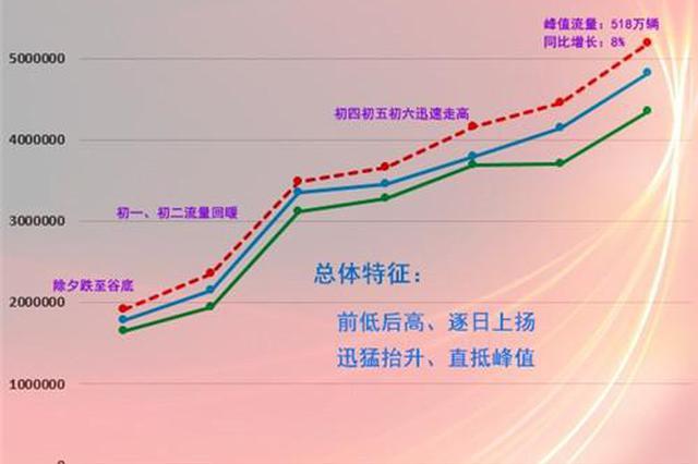 春运湖南高速峰值预计正月初六 峰值日流量将破518万辆