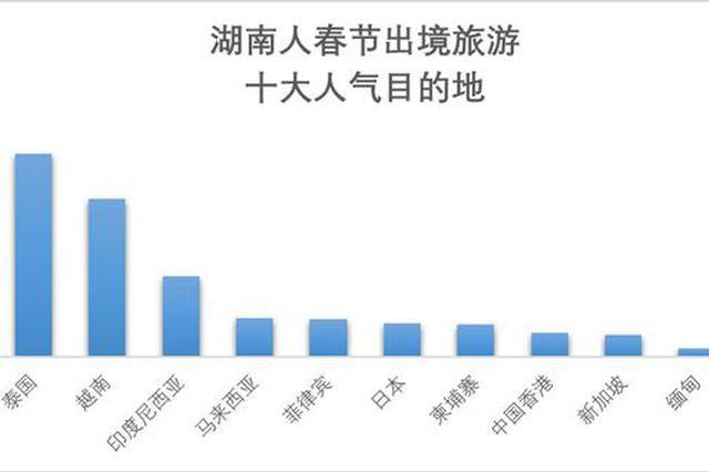 湖南人的春节:足迹遍布全球 207个城市 最爱去泰国