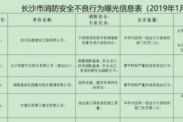 湖南长沙:消防措施不当 5家存在消防安全的单位被曝光