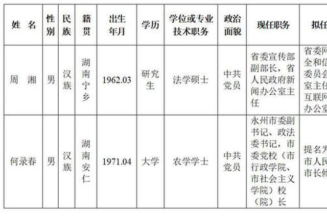 湖南省委管理干部任前公示公告