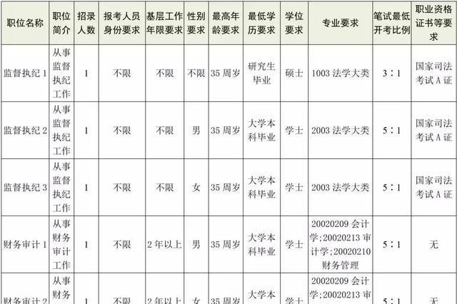 常德市纪委?#26032;?名公务员 职位表已出 3月19日开始报名