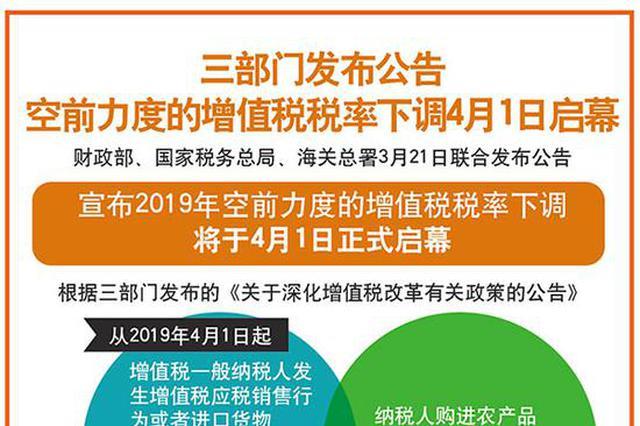 三部门发布公告 4月1日起增值税税率大幅下调