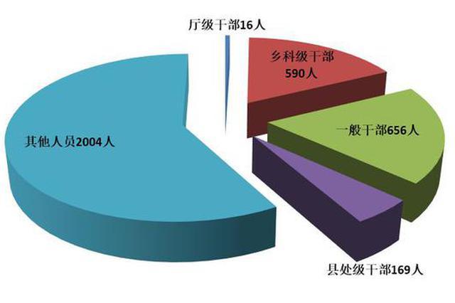 处分厅级干部16人!湖南省纪委公布一季度监督检查、审查调查