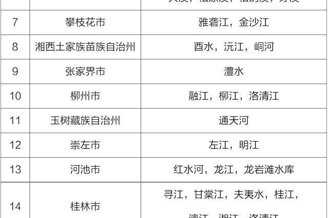 """一季度水环境质量""""国考""""成绩单:全国前30湖南占5个"""