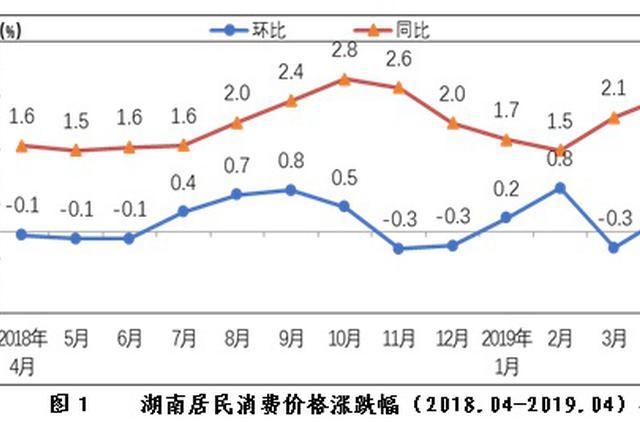 4月份湖南居民消费价格上涨2.5% 涨幅比上月扩大