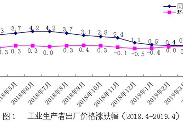 4月份湖南工业生产者出厂价格上涨0.6%