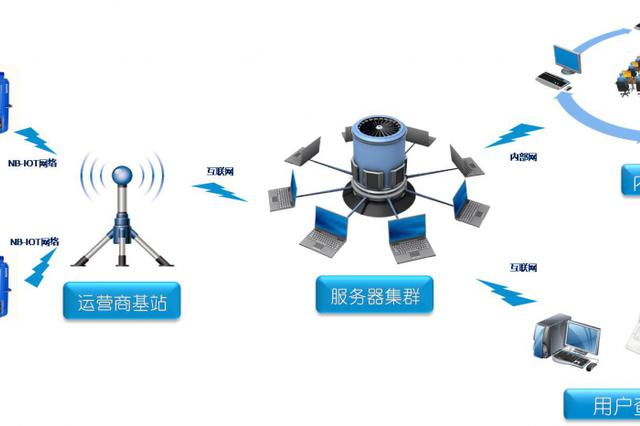 长沙:在线缴纳燃气费已经不远了 新奥燃气推出智能物联网表