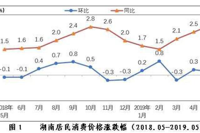 5月湖南居民消费价格同比上涨2.9% 其中鲜菜上涨22.5%