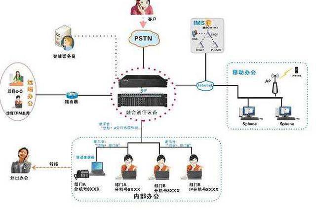 湖南省率先拨通IMS网间通话