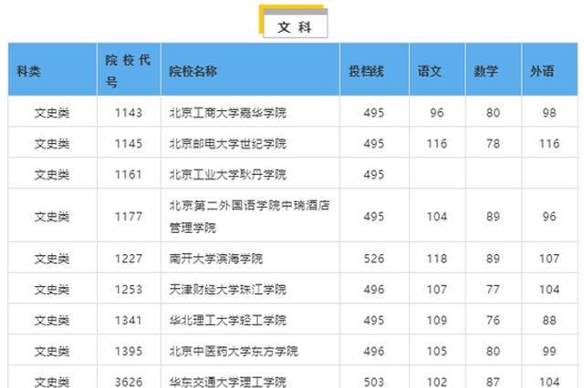 湖南2019普通高校招生本科三批征集志愿投档分数线公布