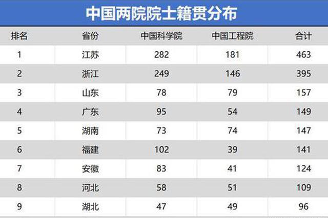 湖南籍两院院士人数达147人 排名全国第五