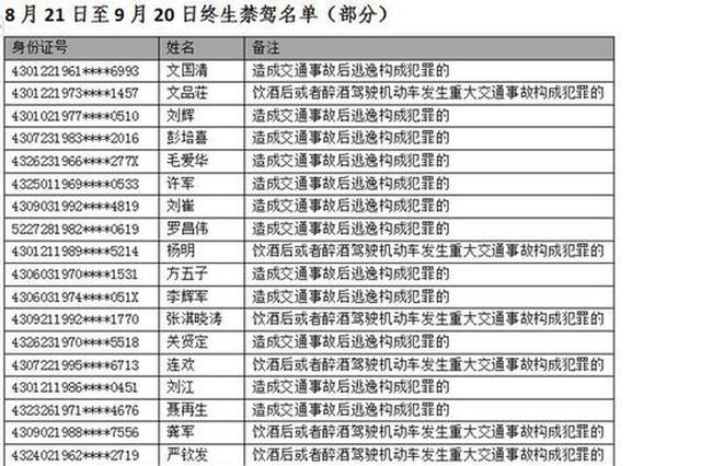 """湖南交警约谈70家""""违法王""""企业 终生禁驾60人"""