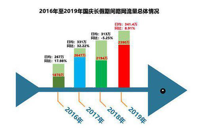 國慶七天湖南高速公路出入口總流量為2390萬輛 九成以上為小型