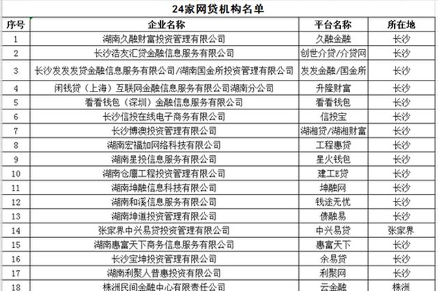 湖南取缔蜂投网、58车贷等24家网贷机构P2P业务