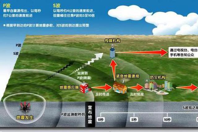 又见地震预警 这套牛掰的系统湖南在建了
