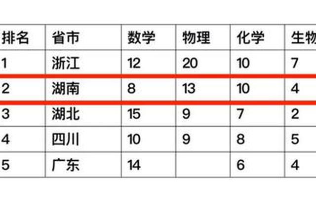 全国五大学科竞赛湖南夺得39枚金牌 位居全国第二