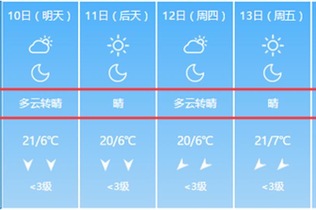 20℃!21℃!22℃!湖南好天气将一直持续到…