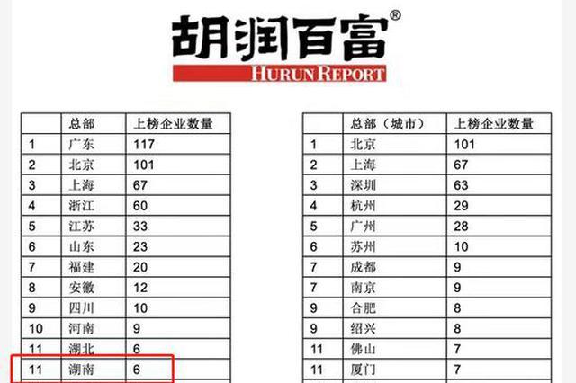 胡润中国民企500强:湖南6家企业上榜