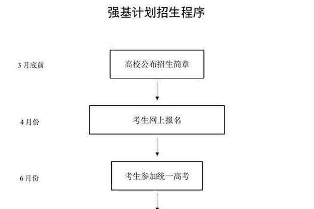 """2020年起取消高校自主招生 以""""强基计划""""取代"""