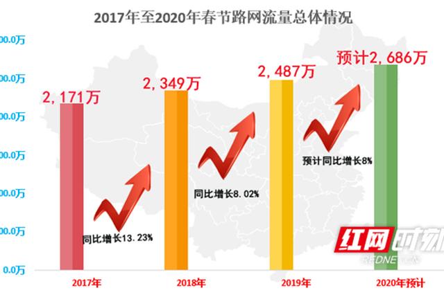 春节假期小车可免费通行湖南高速?初六车流量将达峰值