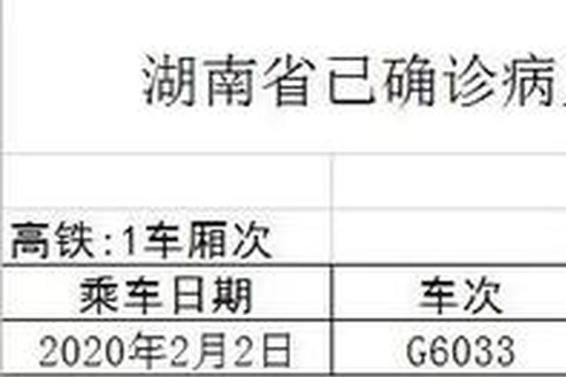 最新:湖南省疫情联防联控机制防控组重要提示(八)