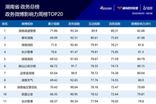 湖南政务微博影响力八月第一周榜单TOP20公布