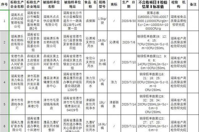 湖南省市场监管局:6批次食品样品不合格
