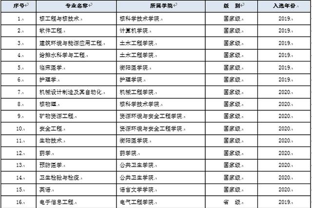 南华大学新增9个国家级一流本科专业建设点