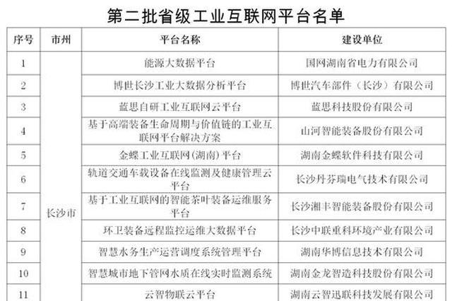 湖南第二批省级工业互联网平台公布 共18个