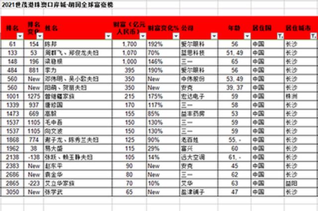 湖南18名企业家上榜《2021胡润全球富豪榜》