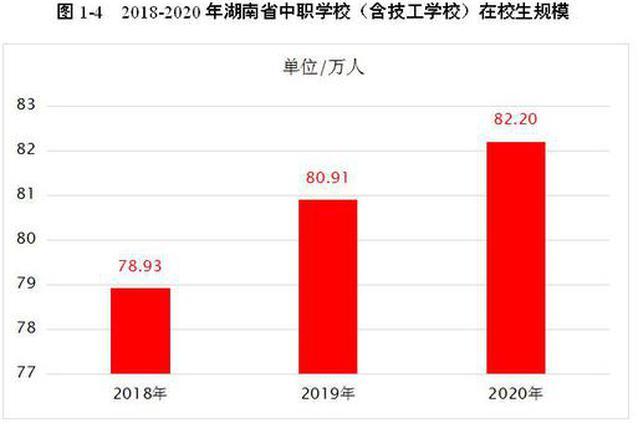 毕业生就业率达98.20%,湖南发布2020年中职教育质量年报