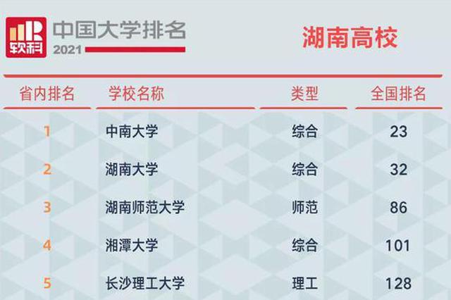 湖南31所高校上榜2021软科中国大学排名