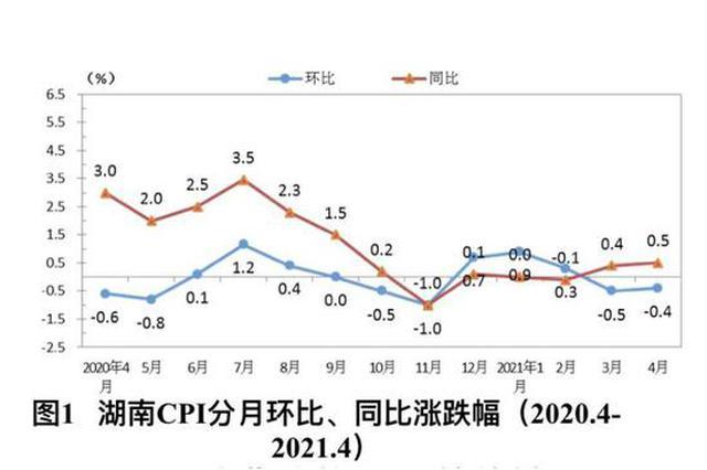 4月份湖南居民消费价格上涨0.5%