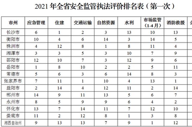 湖南安全监管执法评价一季度排名