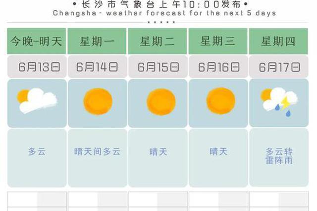 热҈得要҈化҈了҈!直奔37℃!湖南今年以来最高温要来了,