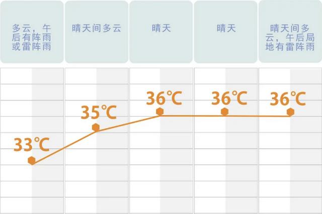 秋老虎强势来袭 湖南重回37℃以上!