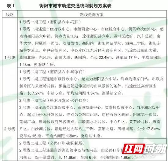 衡阳市城市轨道交通线网规划方案表。