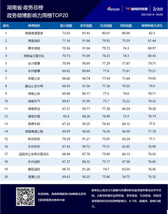 湖南政务微博影响力二月第三周榜单TOP20公布