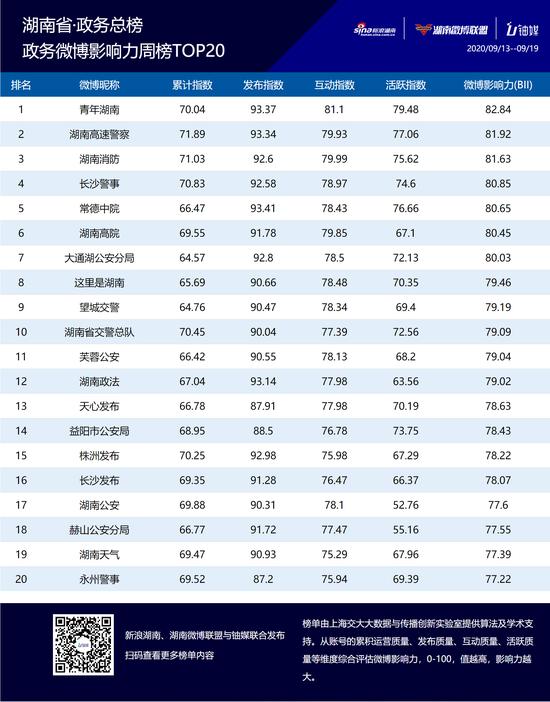 湖南政务微博影响力九月第三周榜单TOP20公布