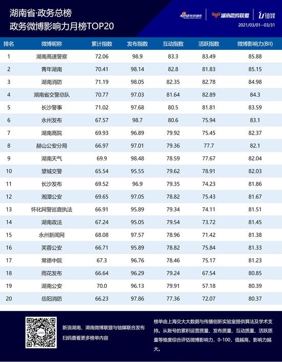 湖南政务微博影响力三月榜单TOP20公布