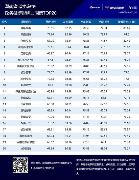 湖南政务微博影响力七月第二周榜单TOP20公布