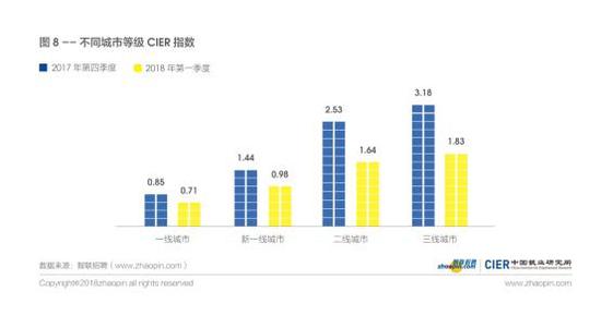 图8 不同城市等级CIER指数
