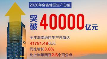 再上新台阶!湖南GDP突破4万亿元