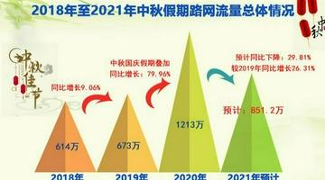 中秋全省高速公路总流量预计851.2万辆