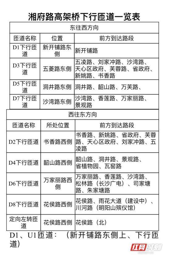 湘府路高架桥下行匝道一览表。